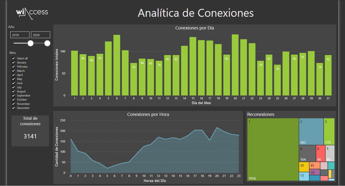 Visualizá los datos de las conexiones como cantidad, hora, día, mes, etc.