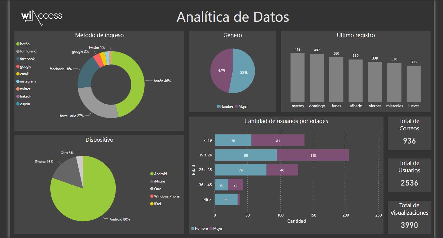 Podés obtener datos relacionados a tus clientes